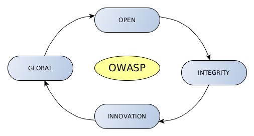 Czym jest OWASP?